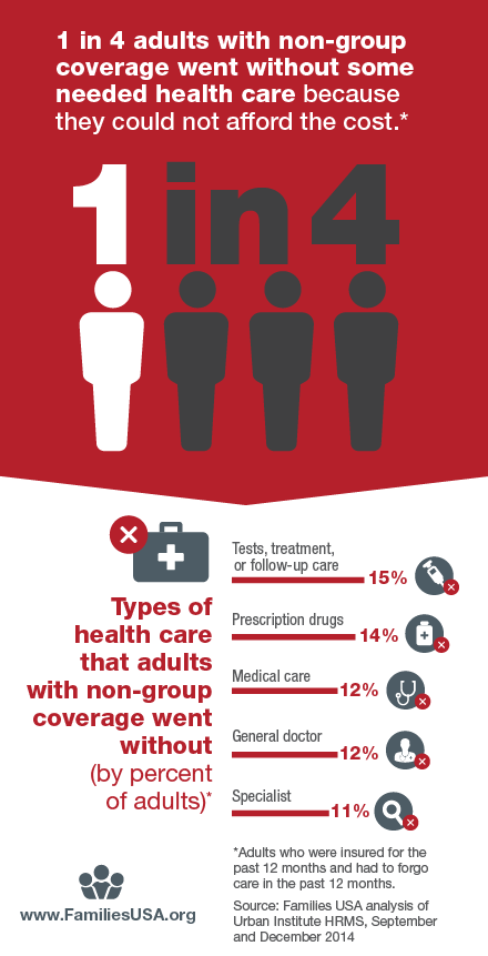 Non-Group Health Insurance: Many Insured Americans with High Out-of-Pocket  Costs Forgo Needed Health Care - Families Usa